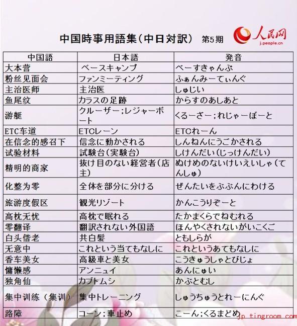 中国時事用語集(中日対訳)05