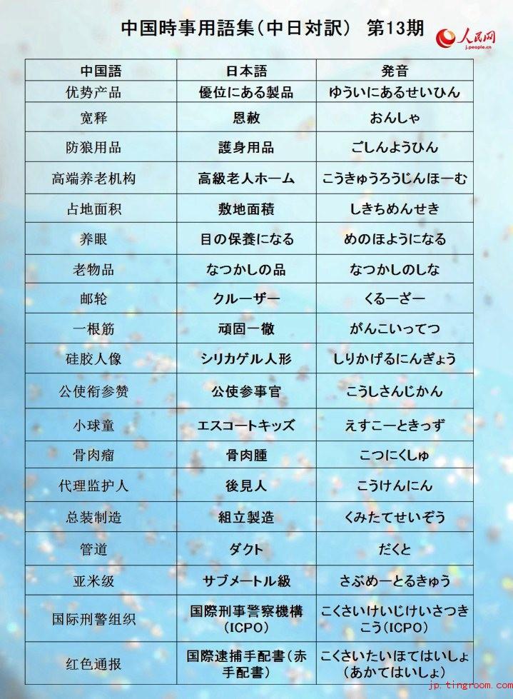 中国時事用語集(中日対訳)13