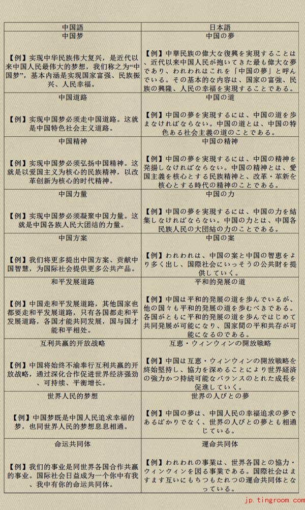 中国時事用語集(中日対訳)18