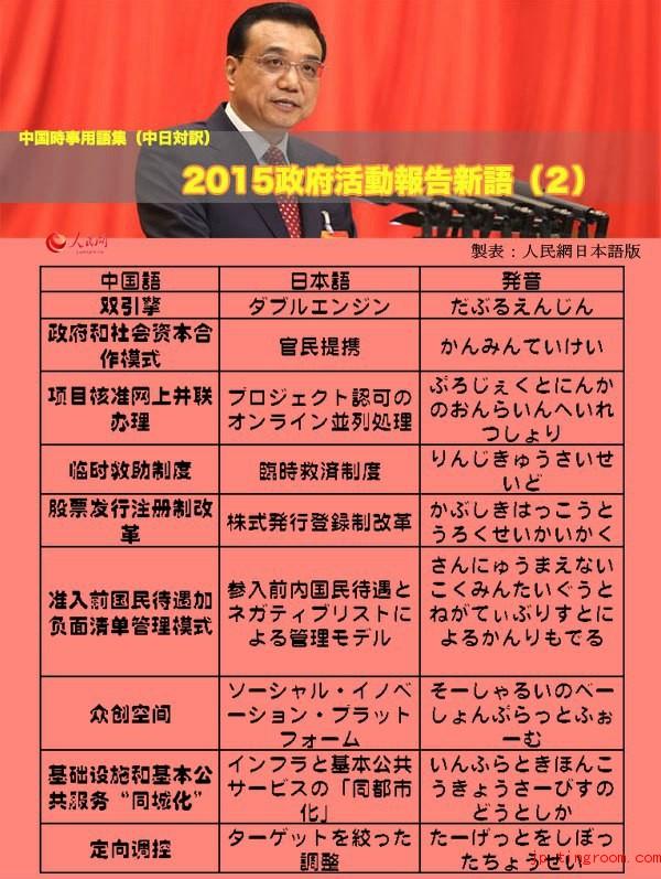 中国時事用語集(中日対訳)25