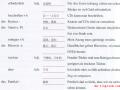 新编大学德语第四册:Einheit10-Vokabel_Text(听力)