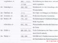 新编大学德语第四册:Einheit10-Vokabel_Höerverstehen(听力)