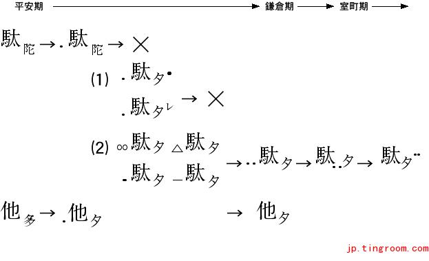 濁音表記の変遷をまとめた図表