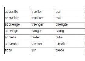 丹麦语词汇之200个常用动词62