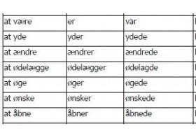 丹麦语词汇之200个常用动词66