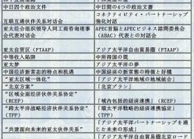 中国時事用語集(中日対訳)32