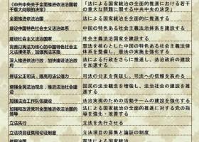 中国時事用語集(中日対訳)36