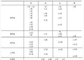 日语是否是由宁波话传过去的?