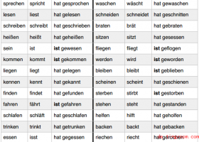 走遍德国A1动词:强变化