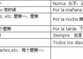 西班牙語陳述式一般現在時