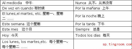 西班牙语陈述式一般现在时