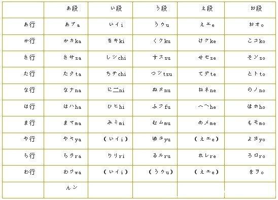 从零开始学日语(1)