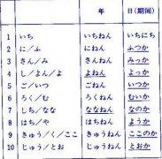 日语语法:日本语能力考试四级语法详解(79)