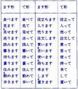 日语语法:日本语能力考试四级语法详解(88)
