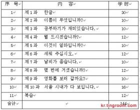 韩语学习教学《韩国语精读一》教学大纲